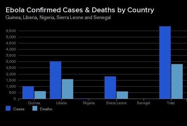 ebola stats