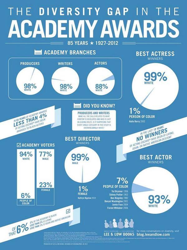 academy gap