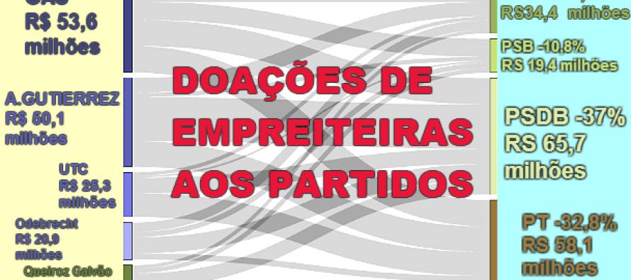 Fernando Brito: Se o PSDB ganhou mais de empreiteiras da Lava Jato, só doações ao PT são crime?