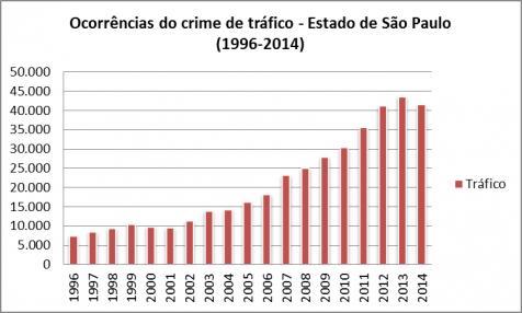 Fonte: Secretaria de Segurança Pública