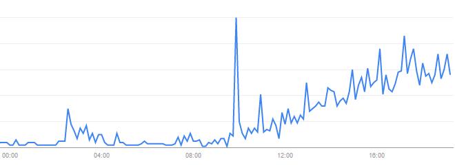 Reprodução/Google Trends