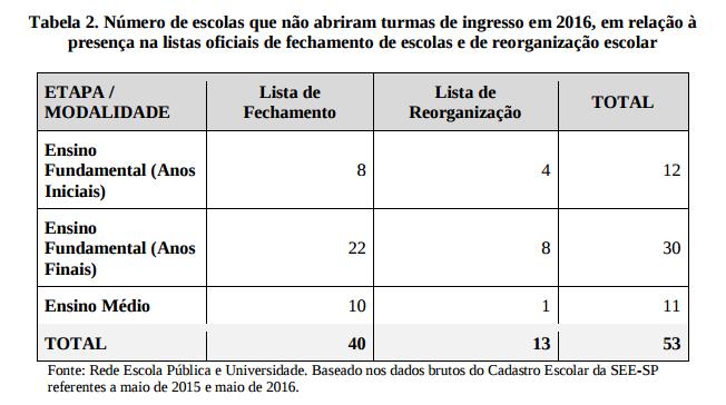 importante - alckmin - reorganização