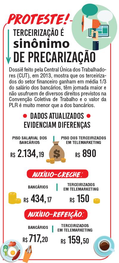 Infográfico produzido pela CUT, em 2013