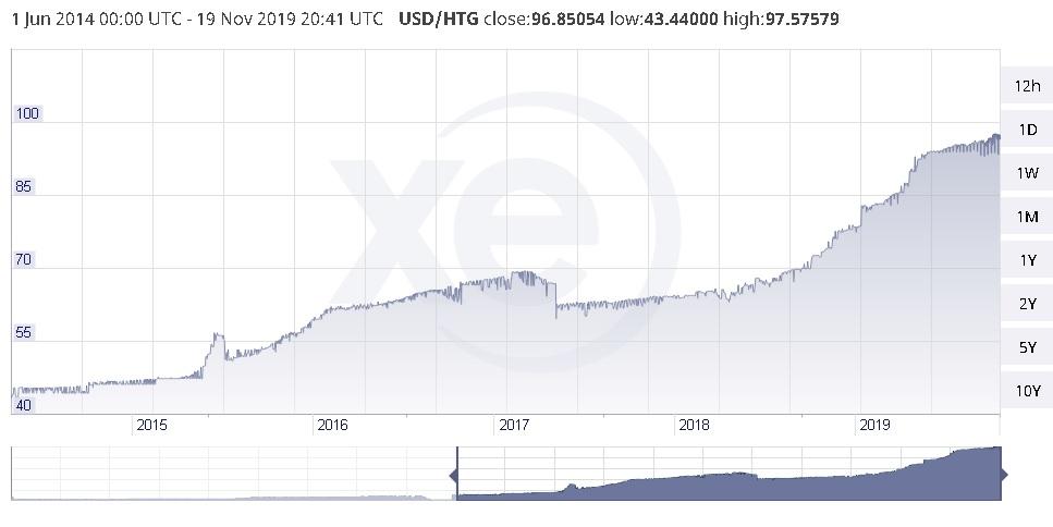 Cotação do Dólar em Gourde 2015-2019