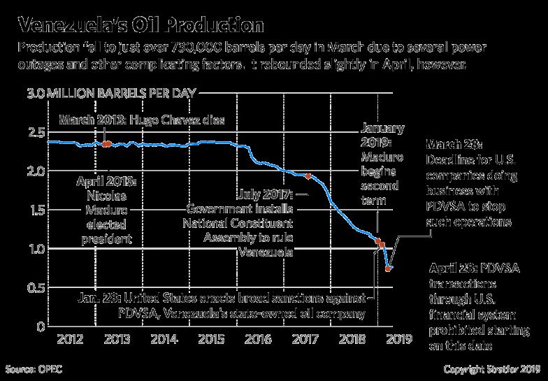 venezuela-oil-production-0515519