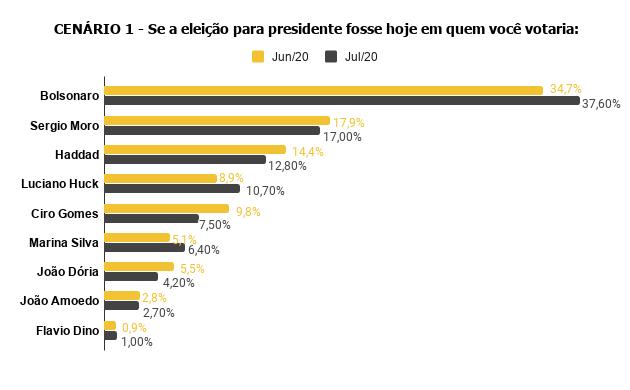 cenario-1-se-a-eleicao-para-presidente-fosse-hoje-em-quem-voce-votaria-1 Pesquisa Fórum mostra Bolsonaro na frente de Lula