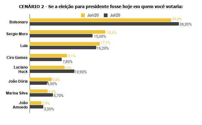 cenario-2-se-a-eleicao-para-presidente-fosse-hoje-em-quem-voce-votaria-1 Pesquisa Fórum mostra Bolsonaro na frente de Lula
