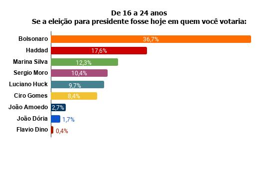 de-16-a-24-anos-se-a-eleicao-para-presidente-fosse-hoje-em-quem-voce-votaria- Pesquisa Fórum mostra Bolsonaro na frente de Lula