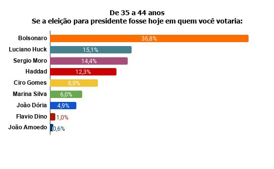 de-35-a-44-anos-se-a-eleicao-para-presidente-fosse-hoje-em-quem-voce-votaria- Pesquisa Fórum mostra Bolsonaro na frente de Lula