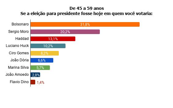 de-45-a-59-anos-se-a-eleicao-para-presidente-fosse-hoje-em-quem-voce-votaria- Pesquisa Fórum mostra Bolsonaro na frente de Lula