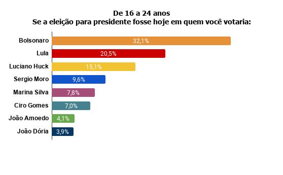 de16a21 Pesquisa Fórum mostra Bolsonaro na frente de Lula