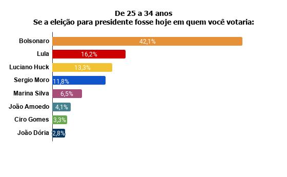 de25a31 Pesquisa Fórum mostra Bolsonaro na frente de Lula