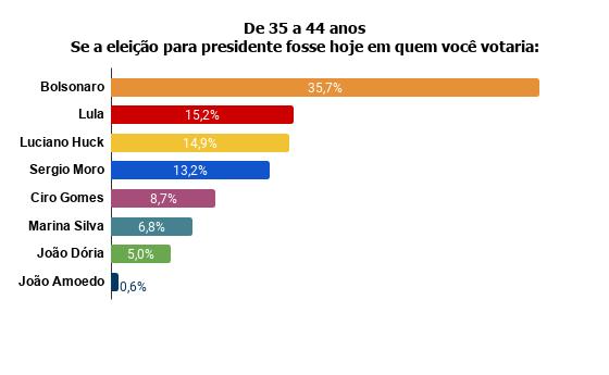 de35a41 Pesquisa Fórum mostra Bolsonaro na frente de Lula
