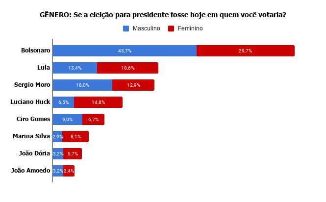 genero-se-a-eleicao-para-presidente-fosse-hoje-em-quem-voce-votaria- Pesquisa Fórum mostra Bolsonaro na frente de Lula