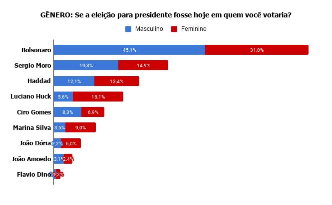 genero Pesquisa Fórum mostra Bolsonaro na frente de Lula