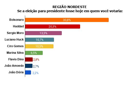 nordeste Pesquisa Fórum mostra Bolsonaro na frente de Lula
