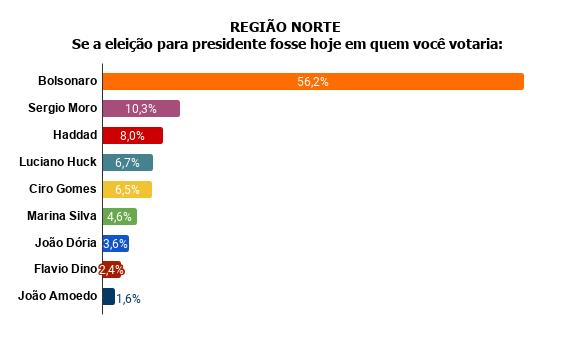 norte Pesquisa Fórum mostra Bolsonaro na frente de Lula