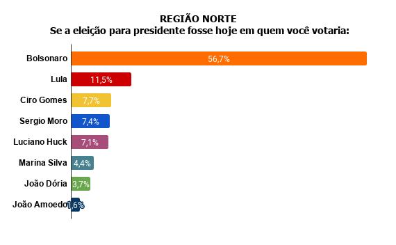 regiao-norte-se-a-eleicao-para-presidente-fosse-hoje-em-quem-voce-votaria- Pesquisa Fórum mostra Bolsonaro na frente de Lula