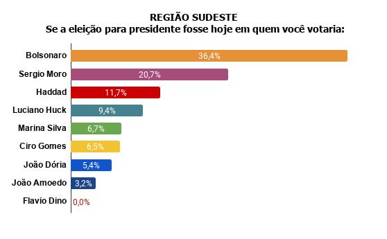 regiao-sudeste Pesquisa Fórum mostra Bolsonaro na frente de Lula