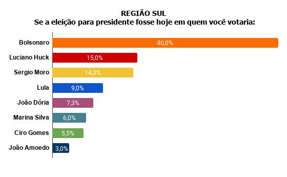 regiao-sul-se-a-eleicao-para-presidente-fosse-hoje-em-quem-voce-votaria- Pesquisa Fórum mostra Bolsonaro na frente de Lula