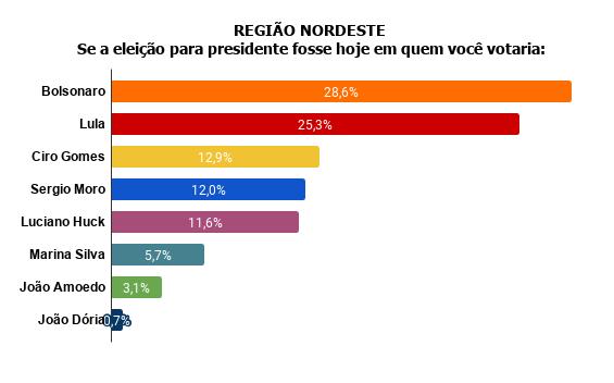 region2 Pesquisa Fórum mostra Bolsonaro na frente de Lula