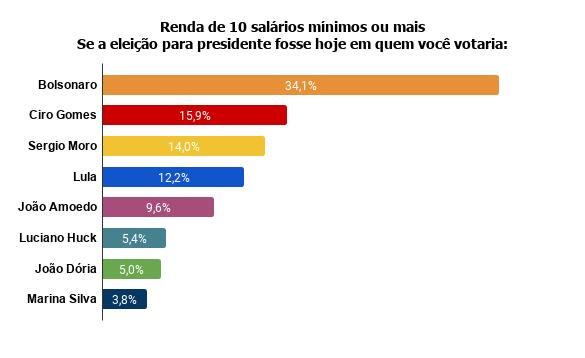 renda-de-10-salarios-minimos-ou-mais-se-a-eleicao-para-presidente-fosse-hoje-em-quem-voce-votaria--1 Pesquisa Fórum mostra Bolsonaro na frente de Lula