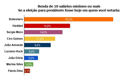 renda-de-10-salarios-minimos-ou-mais-se-a-eleicao-para-presidente-fosse-hoje-em-quem-voce-votaria- Pesquisa Fórum mostra Bolsonaro na frente de Lula