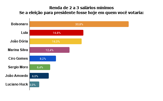 renda-de-2-a-3-salarios-minimos-se-a-eleicao-para-presidente-fosse-hoje-em-quem-voce-votaria--1 Pesquisa Fórum mostra Bolsonaro na frente de Lula