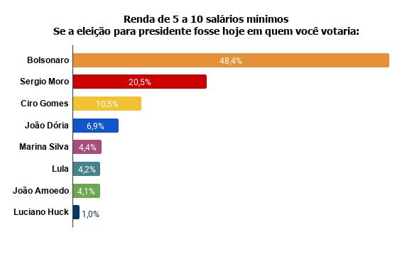 renda-de-5-a-10-salarios-minimos-se-a-eleicao-para-presidente-fosse-hoje-em-quem-voce-votaria--1 Pesquisa Fórum mostra Bolsonaro na frente de Lula