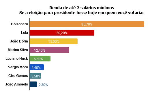 renda-de-ate-2-salarios-minimos-se-a-eleicao-para-presidente-fosse-hoje-em-quem-voce-votaria--1 Pesquisa Fórum mostra Bolsonaro na frente de Lula