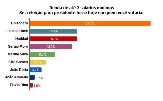 renda-de-ate-2-salarios-minimos-se-a-eleicao-para-presidente-fosse-hoje-em-quem-voce-votaria- Pesquisa Fórum mostra Bolsonaro na frente de Lula