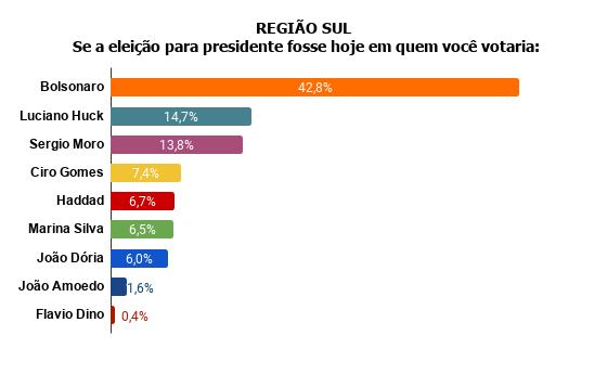 sul Pesquisa Fórum mostra Bolsonaro na frente de Lula