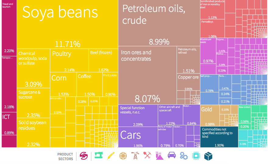 O que o Brasil exporta? Fonte: Atlas of Economic Complexity